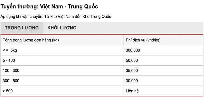 Bảng giá vận chuyển hàng hóa từ Việt Nam đi Trung Quốc